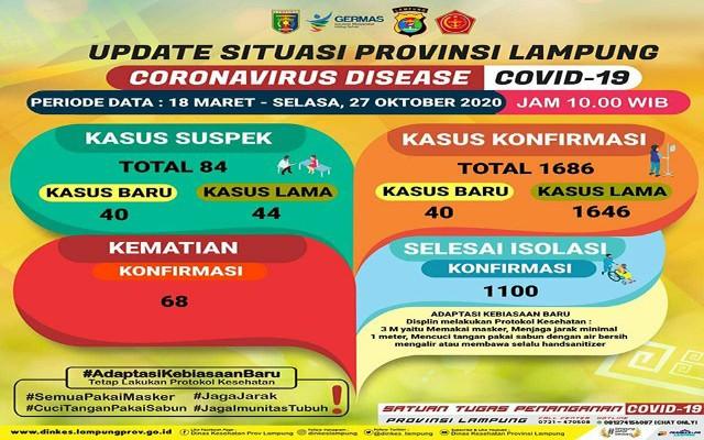 Kasus Covid-19 Provinsi Lampung Meningkat Hampir100% Dibulan Oktober