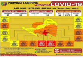 Positif Covid-19 Lampung Telah Melampaui 3000 Kasus