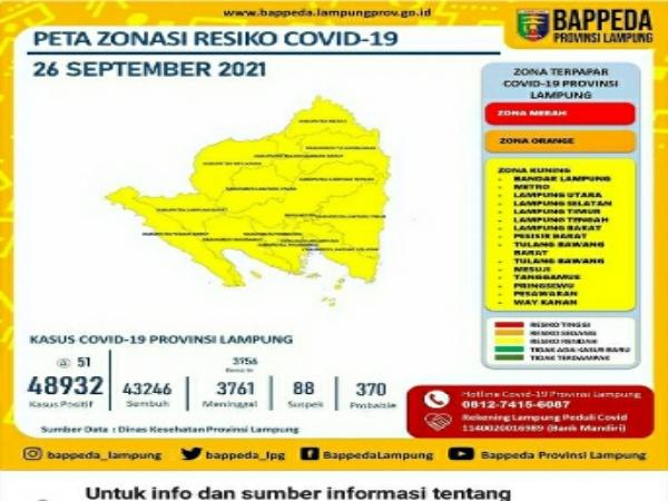 Perkembangan Covid-19 Lampung Semakin Melandai